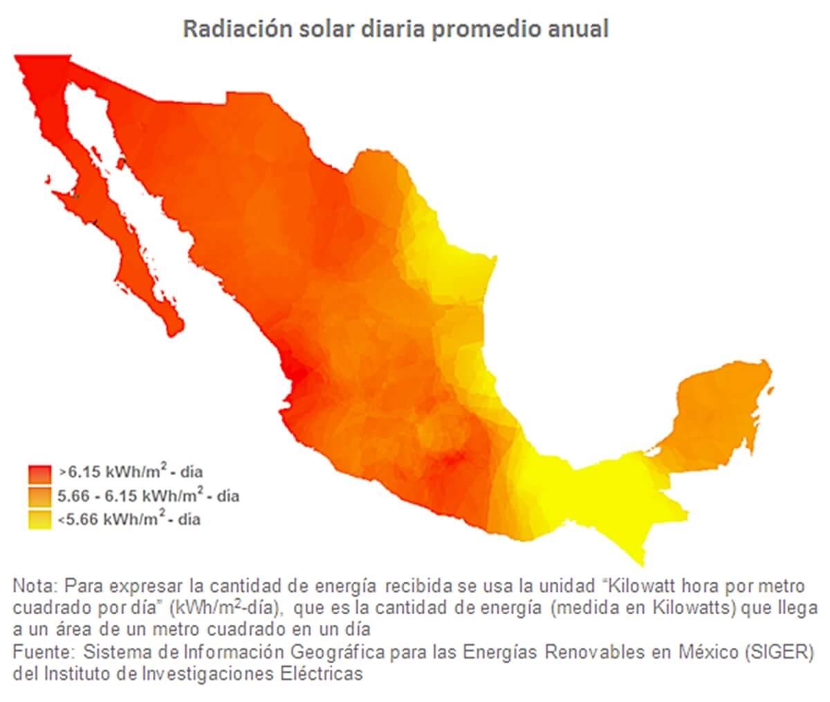 Consulta gráficas de energía solar en México