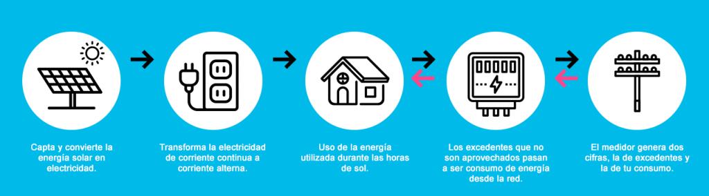 qué es el net billing en México - Suncore